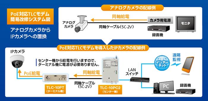 アナログカメラからIPカメラへの改修例